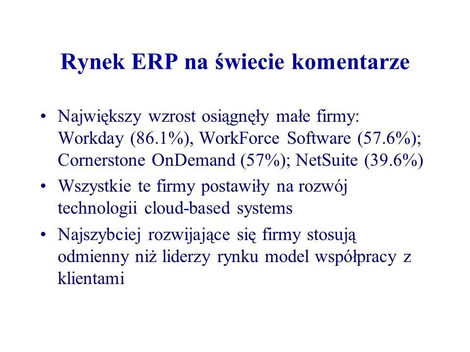 Rynek ERP na świecie komentarze Największy wzrost osiągnęły małe firmy: Workday (86.1%), WorkForce Software (57.6%); Cornerstone OnDemand (57%); NetSuite (39.6%) Wszystkie te firmy postawiły na rozwój technologii cloud-based systems Najszybciej rozwijające się firmy stosują odmienny niż liderzy rynku model współpracy z klientami