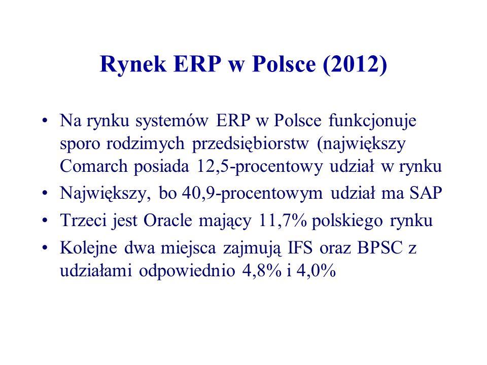 Rynek ERP w Polsce (2012) Na rynku systemów ERP w Polsce funkcjonuje sporo rodzimych przedsiębiorstw (największy Comarch posiada 12,5-procentowy udzia