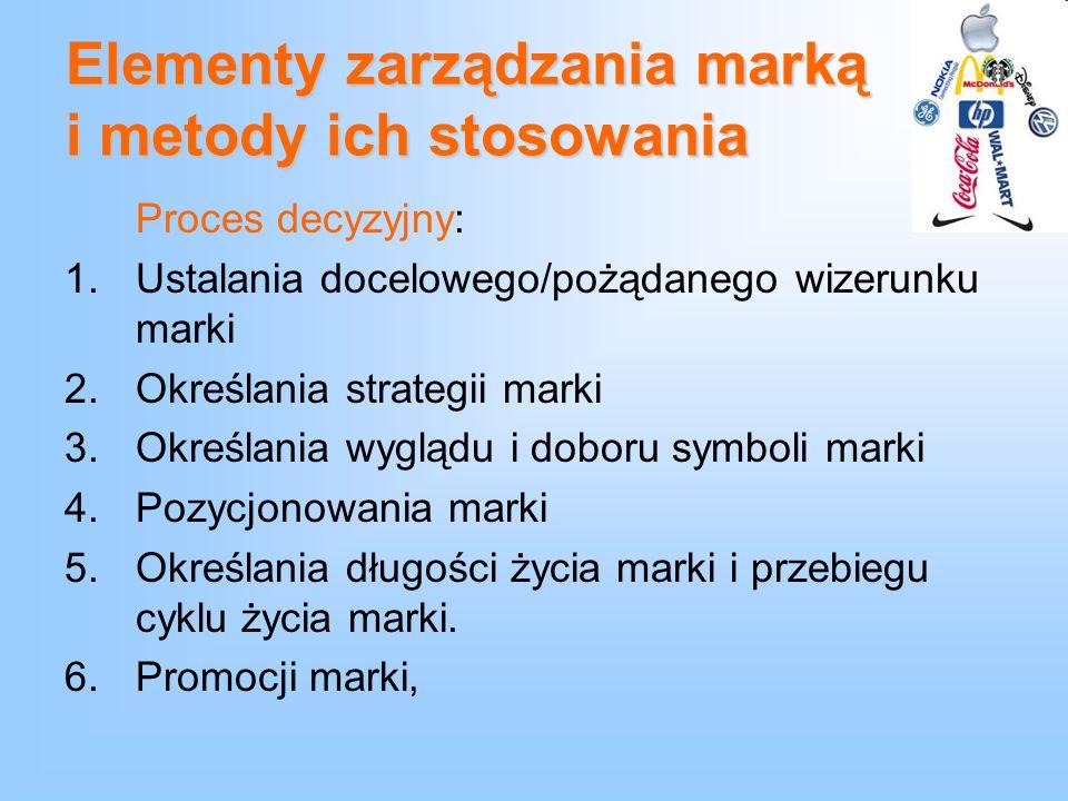 Elementy zarządzania marką i metody ich stosowania Proces decyzyjny: 1.Ustalania docelowego/pożądanego wizerunku marki 2.Określania strategii marki 3.