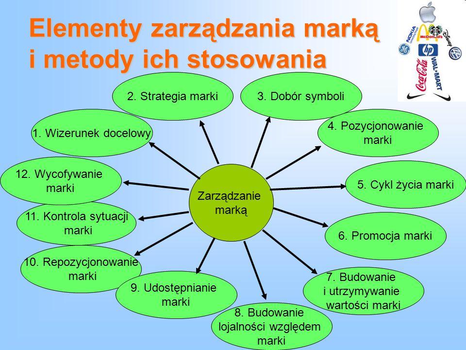 Elementy zarządzania marką i metody ich stosowania Zarządzanie marką 1. Wizerunek docelowy 4. Pozycjonowanie marki 3. Dobór symboli2. Strategia marki