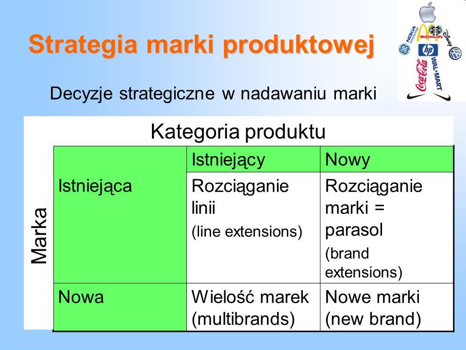 Strategia marki produktowej Decyzje strategiczne w nadawaniu marki Istniejąca IstniejącyNowy Rozciąganie linii (line extensions) Rozciąganie marki = p