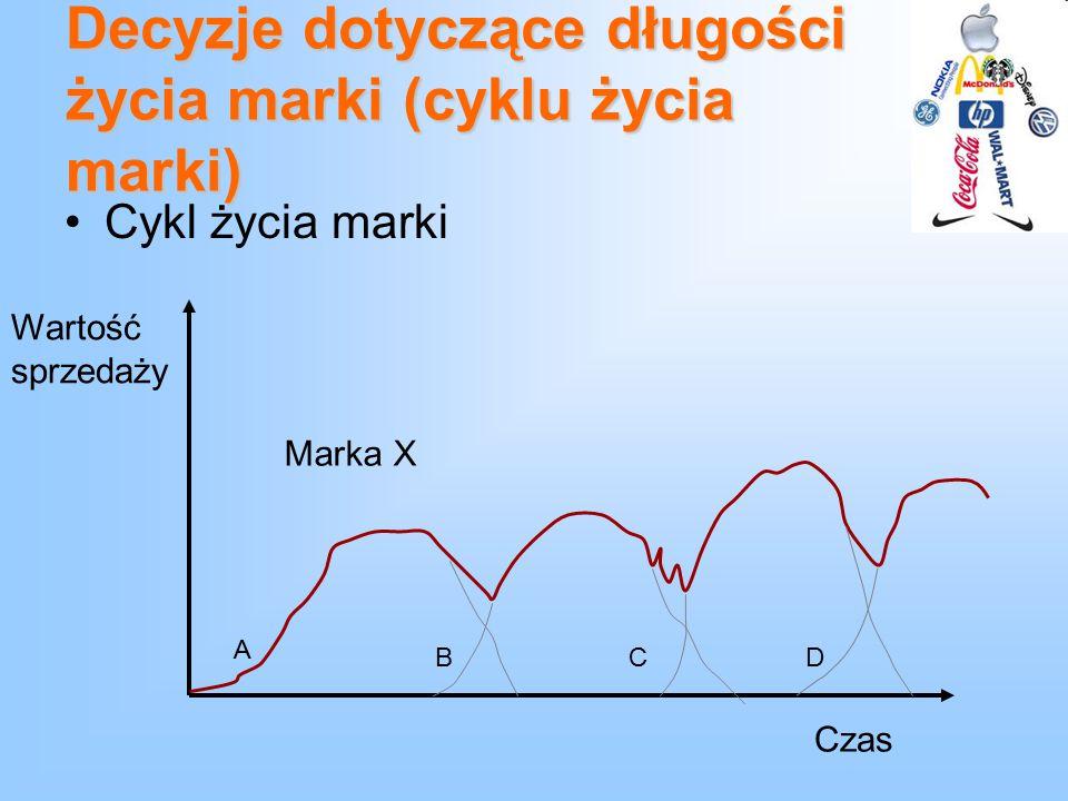 Decyzje dotyczące długości życia marki (cyklu życia marki) Cykl życia marki Wartość sprzedaży Czas Marka X A BCD