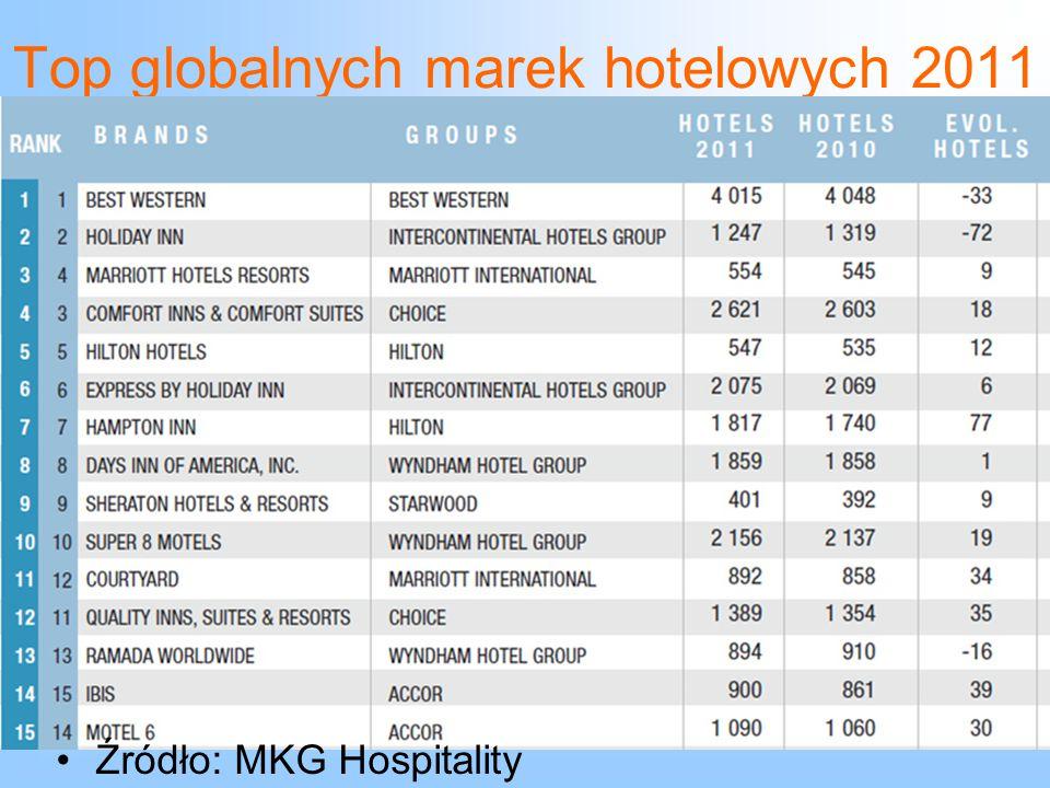 Top globalnych marek hotelowych 2011 Źródło: MKG Hospitality