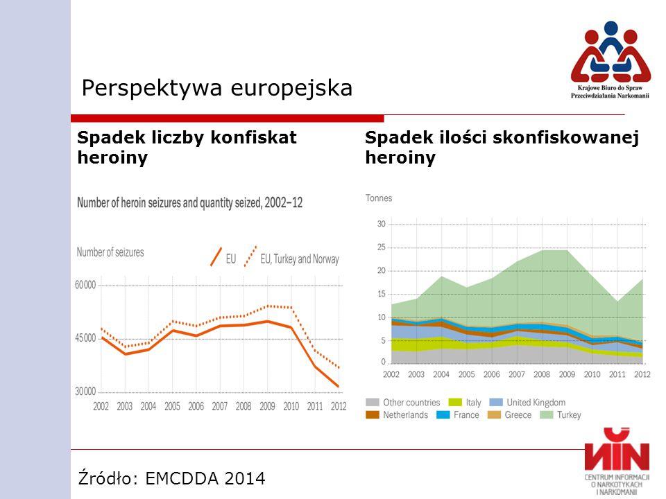 Perspektywa europejska Spadek liczby konfiskat heroiny Spadek ilości skonfiskowanej heroiny Źródło: EMCDDA 2014