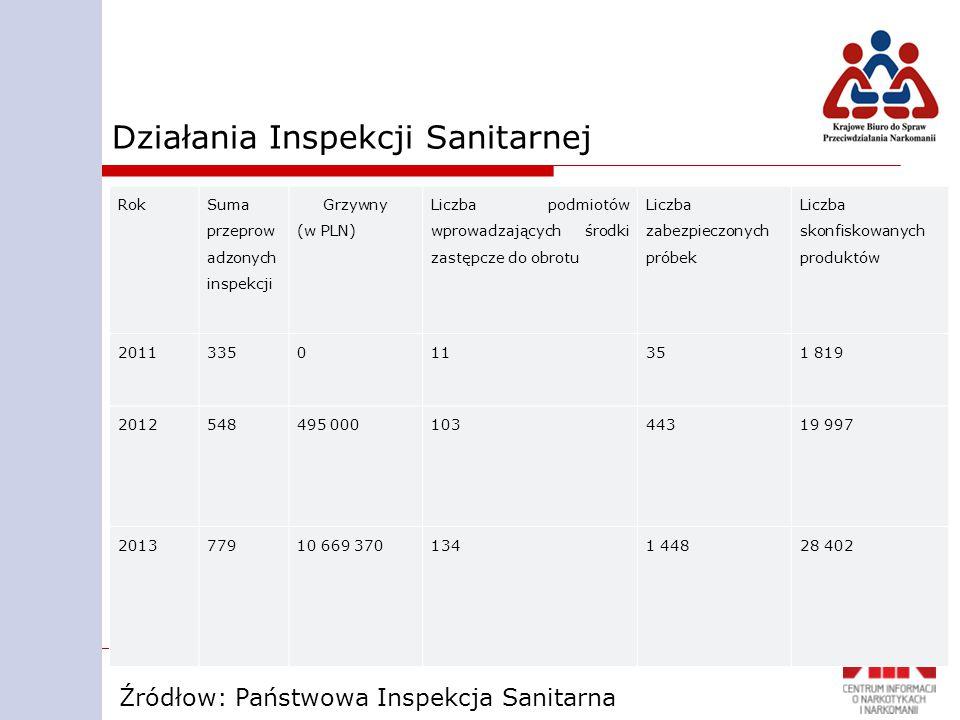 Działania Inspekcji Sanitarnej Rok Suma przeprow adzonych inspekcji Grzywny (w PLN) Liczba podmiotów wprowadzających środki zastępcze do obrotu Liczba zabezpieczonych próbek Liczba skonfiskowanych produktów 2011335011351 819 2012548495 00010344319 997 201377910 669 3701341 44828 402 Źródłow: Państwowa Inspekcja Sanitarna