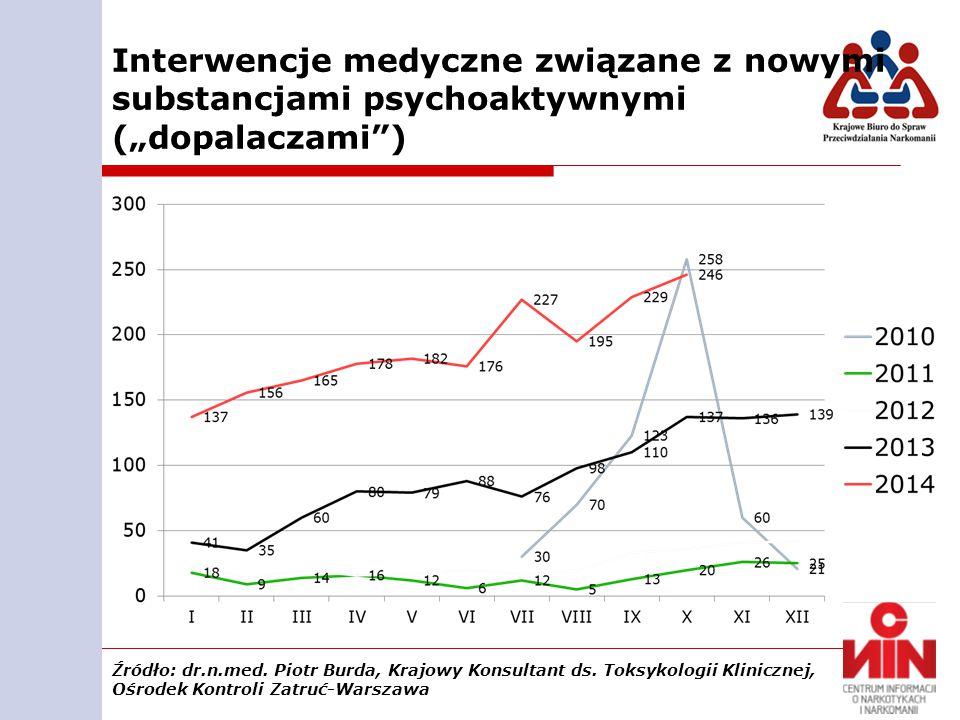 """Interwencje medyczne związane z nowymi substancjami psychoaktywnymi (""""dopalaczami ) Źródło: dr.n.med."""