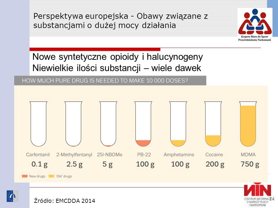 Perspektywa europejska - Obawy związane z substancjami o dużej mocy działania 24 Nowe syntetyczne opioidy i halucynogeny Niewielkie ilości substancji – wiele dawek Źródło: EMCDDA 2014