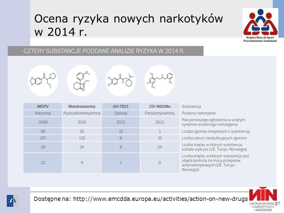 Ocena ryzyka nowych narkotyków w 2014 r.