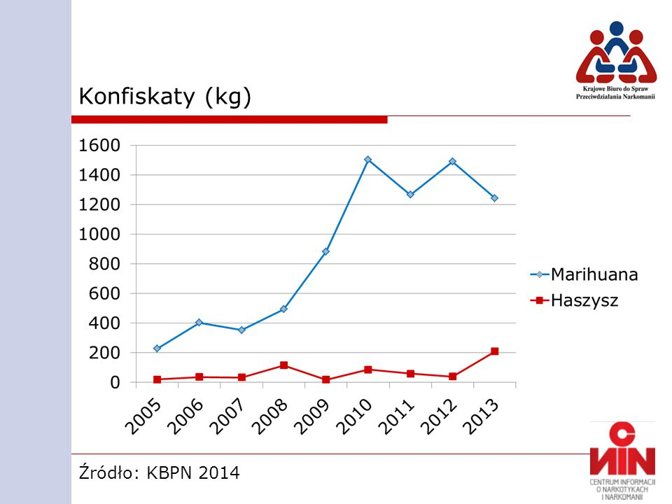 Konfiskaty Źródło: KBPN 2014