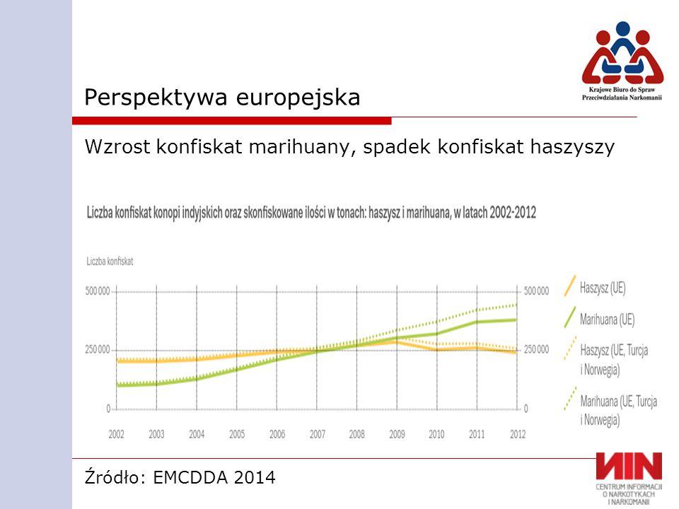 Perspektywa europejska Wzrost konfiskat marihuany, spadek konfiskat haszyszy Źródło: EMCDDA 2014