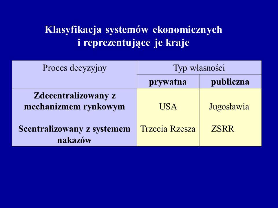 Proces decyzyjnyTyp własności prywatnapubliczna Zdecentralizowany z mechanizmem rynkowym Scentralizowany z systemem nakazów USA Trzecia Rzesza Jugosła