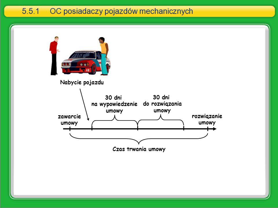 Czas trwania umowy 30 dni na wypowiedzenie umowy Nabycie pojazdu 30 dni do rozwiązania umowy rozwiązanie umowy zawarcie umowy 5.5.1OC posiadaczy pojaz