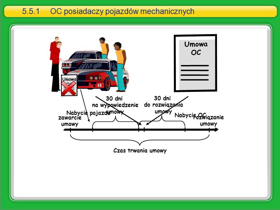 Czas trwania umowy 30 dni na wypowiedzenie umowy Nabycie pojazdu 30 dni do rozwiązania umowy rozwiązanie umowy zawarcie umowy Nabycie pojazdu Umowa OC