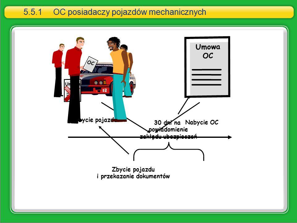 Nabycie pojazdu Umowa OC Nabycie OC Umowa OC Zbycie pojazdu i przekazanie dokumentów 30 dni na powiadomienie zakładu ubezpieczeń 5.5.1OC posiadaczy po