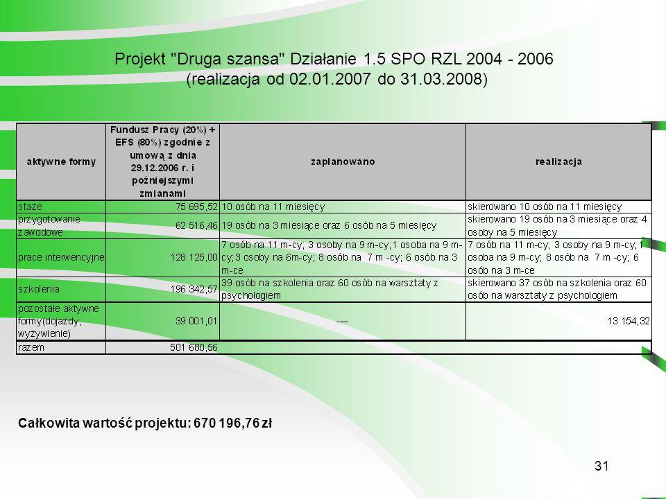 31 Całkowita wartość projektu: 670 196,76 zł Projekt Druga szansa Działanie 1.5 SPO RZL 2004 - 2006 (realizacja od 02.01.2007 do 31.03.2008)