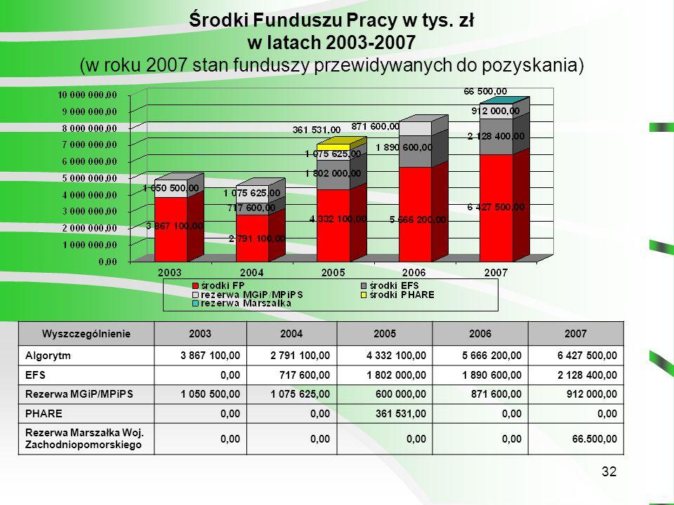32 Środki Funduszu Pracy w tys.