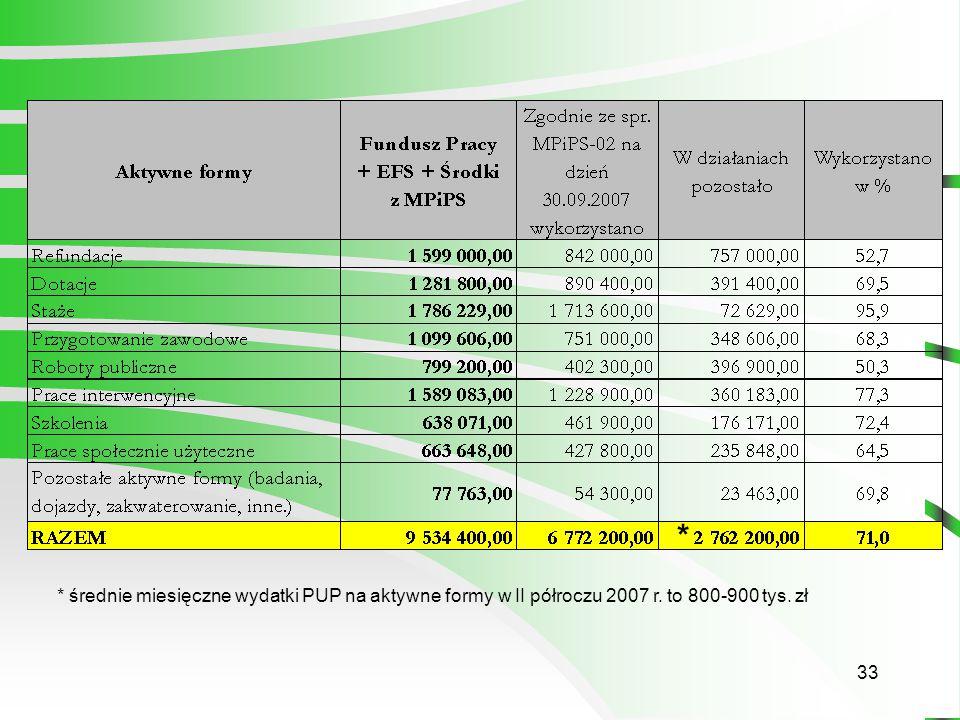 33 * * średnie miesięczne wydatki PUP na aktywne formy w II półroczu 2007 r. to 800-900 tys. zł