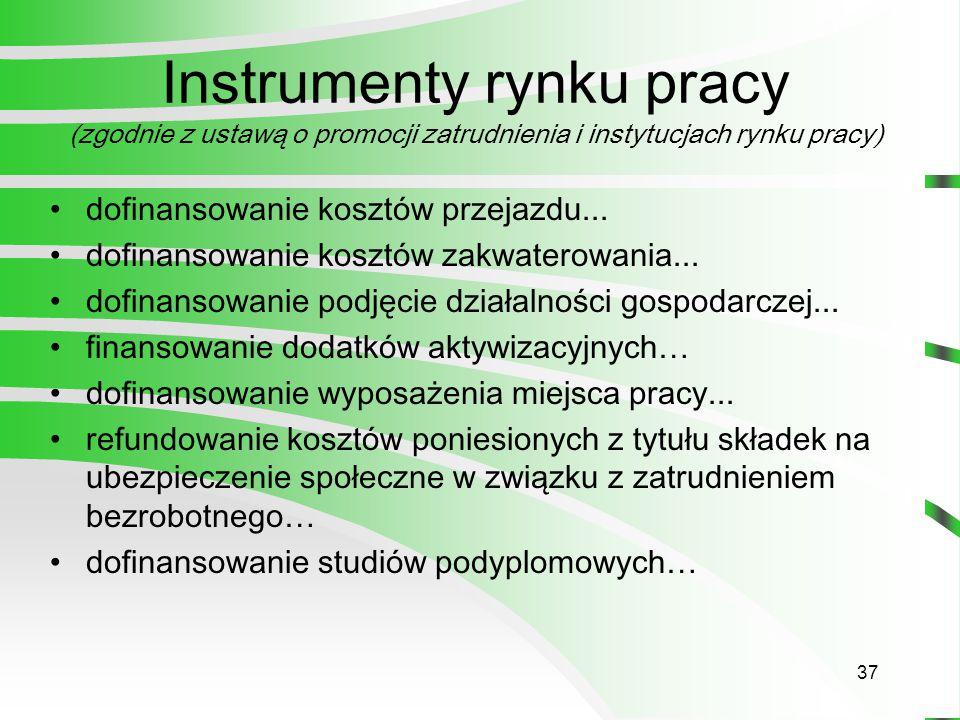 37 Instrumenty rynku pracy (zgodnie z ustawą o promocji zatrudnienia i instytucjach rynku pracy) dofinansowanie kosztów przejazdu...