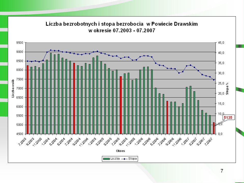 8 STAN BEZROBOCIA W POWIECIE DRAWSKIM 07.2006 - 07.2007 r.