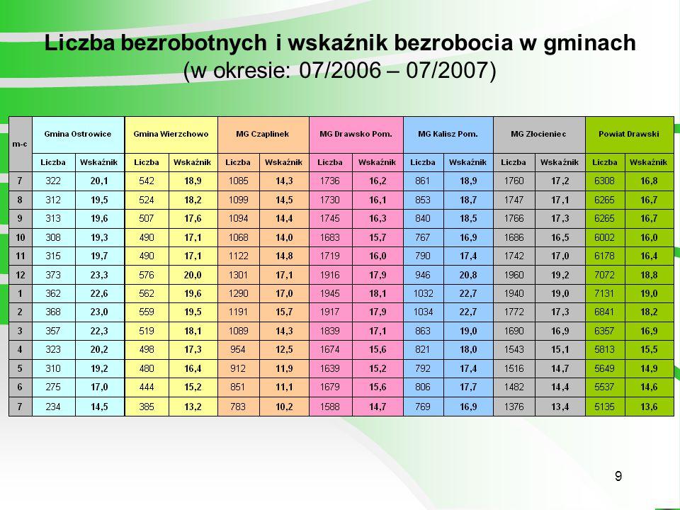 9 Liczba bezrobotnych i wskaźnik bezrobocia w gminach (w okresie: 07/2006 – 07/2007)