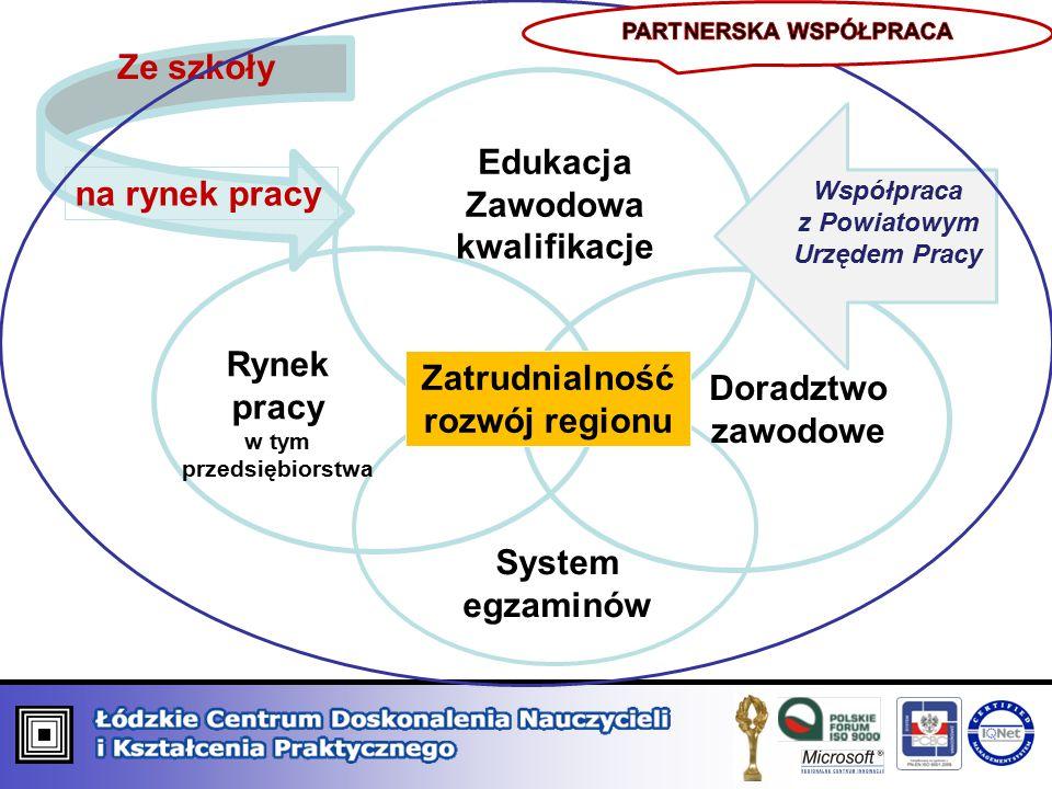 Edukacja Zawodowa kwalifikacje Doradztwo zawodowe Rynek pracy w tym przedsiębiorstwa System egzaminów Zatrudnialność rozwój regionu Ze szkoły na rynek