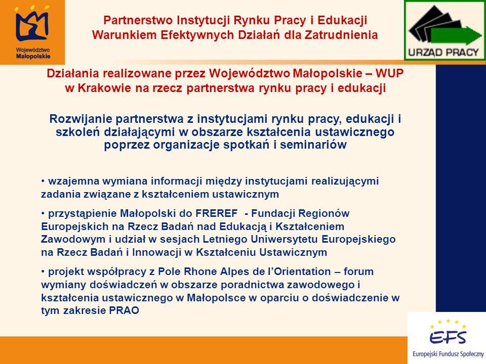 10 Partnerstwo Instytucji Rynku Pracy i Edukacji Warunkiem Efektywnych Działań dla Zatrudnienia Działania realizowane przez Województwo Małopolskie – WUP w Krakowie na rzecz partnerstwa rynku pracy i edukacji Rozwijanie partnerstwa z instytucjami rynku pracy, edukacji i szkoleń działającymi w obszarze kształcenia ustawicznego poprzez organizacje spotkań i seminariów wzajemna wymiana informacji między instytucjami realizującymi zadania związane z kształceniem ustawicznym przystąpienie Małopolski do FREREF - Fundacji Regionów Europejskich na Rzecz Badań nad Edukacją i Kształceniem Zawodowym i udział w sesjach Letniego Uniwersytetu Europejskiego na Rzecz Badań i Innowacji w Kształceniu Ustawicznym projekt współpracy z Pole Rhone Alpes de l'Orientation – forum wymiany doświadczeń w obszarze poradnictwa zawodowego i kształcenia ustawicznego w Małopolsce w oparciu o doświadczenie w tym zakresie PRAO