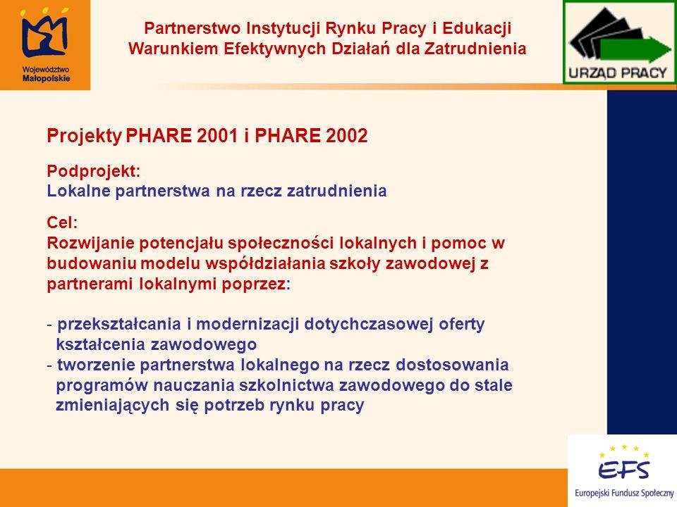 15 Partnerstwo Instytucji Rynku Pracy i Edukacji Warunkiem Efektywnych Działań dla Zatrudnienia Projekty PHARE 2001 i PHARE 2002 Podprojekt: Lokalne partnerstwa na rzecz zatrudnienia Cel: Rozwijanie potencjału społeczności lokalnych i pomoc w budowaniu modelu współdziałania szkoły zawodowej z partnerami lokalnymi poprzez: - przekształcania i modernizacji dotychczasowej oferty kształcenia zawodowego - tworzenie partnerstwa lokalnego na rzecz dostosowania programów nauczania szkolnictwa zawodowego do stale zmieniających się potrzeb rynku pracy