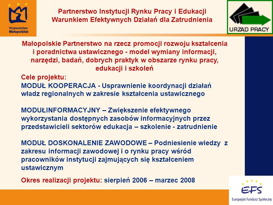 16 Małopolskie Partnerstwo na rzecz promocji rozwoju kształcenia i poradnictwa ustawicznego - model wymiany informacji, narzędzi, badań, dobrych praktyk w obszarze rynku pracy, edukacji i szkoleń Cele projektu: MODUŁ KOOPERACJA - Usprawnienie koordynacji działań władz regionalnych w zakresie kształcenia ustawicznego MODUŁINFORMACYJNY – Zwiększenie efektywnego wykorzystania dostępnych zasobów informacyjnych przez przedstawicieli sektorów edukacja – szkolenie - zatrudnienie MODUŁ DOSKONALENIE ZAWODOWE – Podniesienie wiedzy z zakresu informacji zawodowej i o rynku pracy wśród pracowników instytucji zajmujących się kształceniem ustawicznym Okres realizacji projektu: sierpień 2006 – marzec 2008 Partnerstwo Instytucji Rynku Pracy i Edukacji Warunkiem Efektywnych Działań dla Zatrudnienia