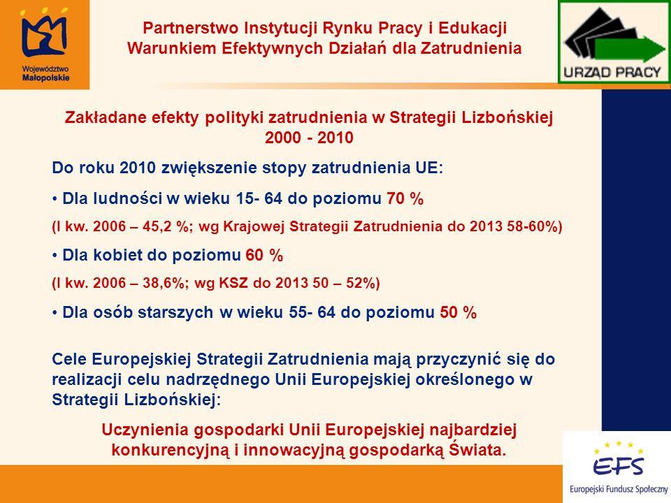 2 Partnerstwo Instytucji Rynku Pracy i Edukacji Warunkiem Efektywnych Działań dla Zatrudnienia Zakładane efekty polityki zatrudnienia w Strategii Lizbońskiej 2000 - 2010 Do roku 2010 zwiększenie stopy zatrudnienia UE: Dla ludności w wieku 15- 64 do poziomu 70 % (I kw.