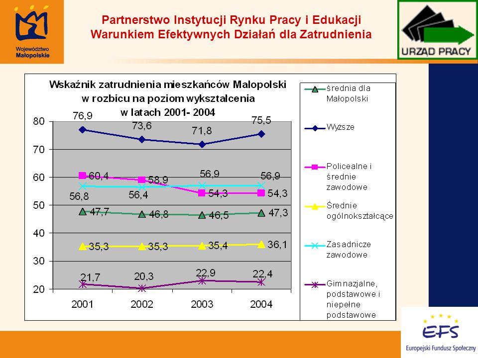 3 Partnerstwo Instytucji Rynku Pracy i Edukacji Warunkiem Efektywnych Działań dla Zatrudnienia