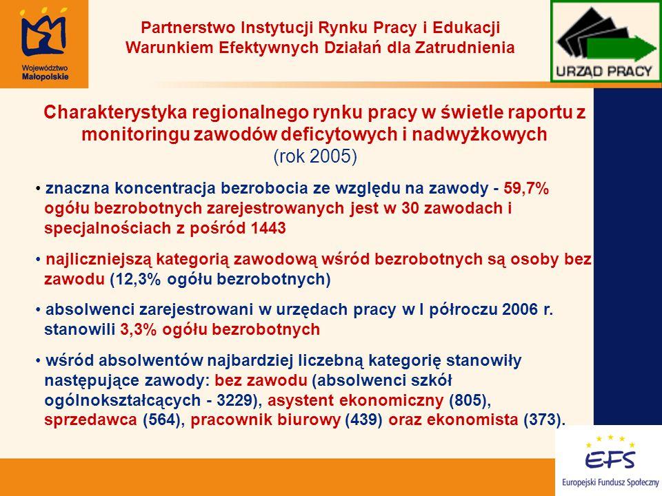 4 Charakterystyka regionalnego rynku pracy w świetle raportu z monitoringu zawodów deficytowych i nadwyżkowych (rok 2005) znaczna koncentracja bezrobocia ze względu na zawody - 59,7% ogółu bezrobotnych zarejestrowanych jest w 30 zawodach i specjalnościach z pośród 1443 najliczniejszą kategorią zawodową wśród bezrobotnych są osoby bez zawodu (12,3% ogółu bezrobotnych) absolwenci zarejestrowani w urzędach pracy w I półroczu 2006 r.