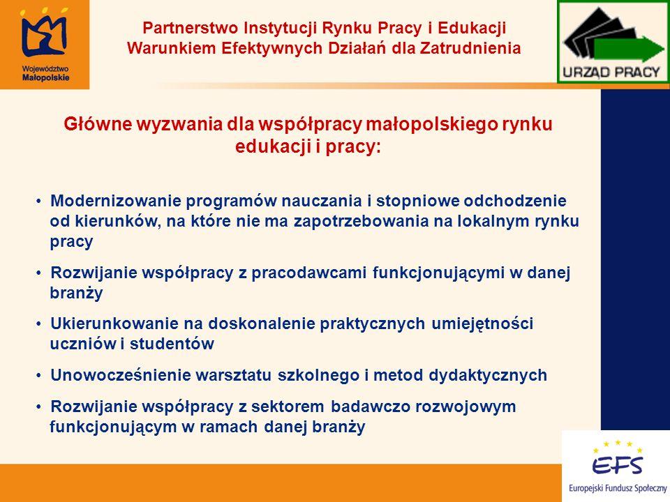 8 Partnerstwo Instytucji Rynku Pracy i Edukacji Warunkiem Efektywnych Działań dla Zatrudnienia Główne wyzwania dla współpracy małopolskiego rynku edukacji i pracy: Modernizowanie programów nauczania i stopniowe odchodzenie od kierunków, na które nie ma zapotrzebowania na lokalnym rynku pracy Rozwijanie współpracy z pracodawcami funkcjonującymi w danej branży Ukierunkowanie na doskonalenie praktycznych umiejętności uczniów i studentów Unowocześnienie warsztatu szkolnego i metod dydaktycznych Rozwijanie współpracy z sektorem badawczo rozwojowym funkcjonującym w ramach danej branży