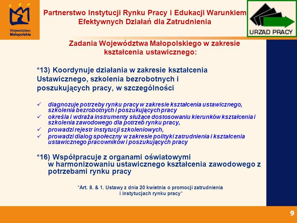 9 Partnerstwo Instytucji Rynku Pracy i Edukacji Warunkiem Efektywnych Działań dla Zatrudnienia Zadania Województwa Małopolskiego w zakresie kształcenia ustawicznego: *13) Koordynuje działania w zakresie kształcenia Ustawicznego, szkolenia bezrobotnych i poszukujących pracy, w szczególności diagnozuje potrzeby rynku pracy w zakresie kształcenia ustawicznego, szkolenia bezrobotnych i poszukujących pracy określa i wdraża instrumenty służące dostosowaniu kierunków kształcenia i szkolenia zawodowego dla potrzeb rynku pracy, prowadzi rejestr instytucji szkoleniowych, prowadzi dialog społeczny w zakresie polityki zatrudnienia i kształcenia ustawicznego pracowników i poszukujących pracy *16) Współpracuje z organami oświatowymi w harmonizowaniu ustawicznego kształcenia zawodowego z potrzebami rynku pracy *Art.