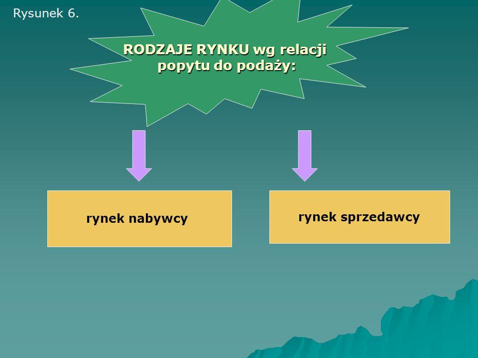 rynek nabywcy rynek sprzedawcy RODZAJE RYNKU wg relacji popytu do podaży: Rysunek 6.