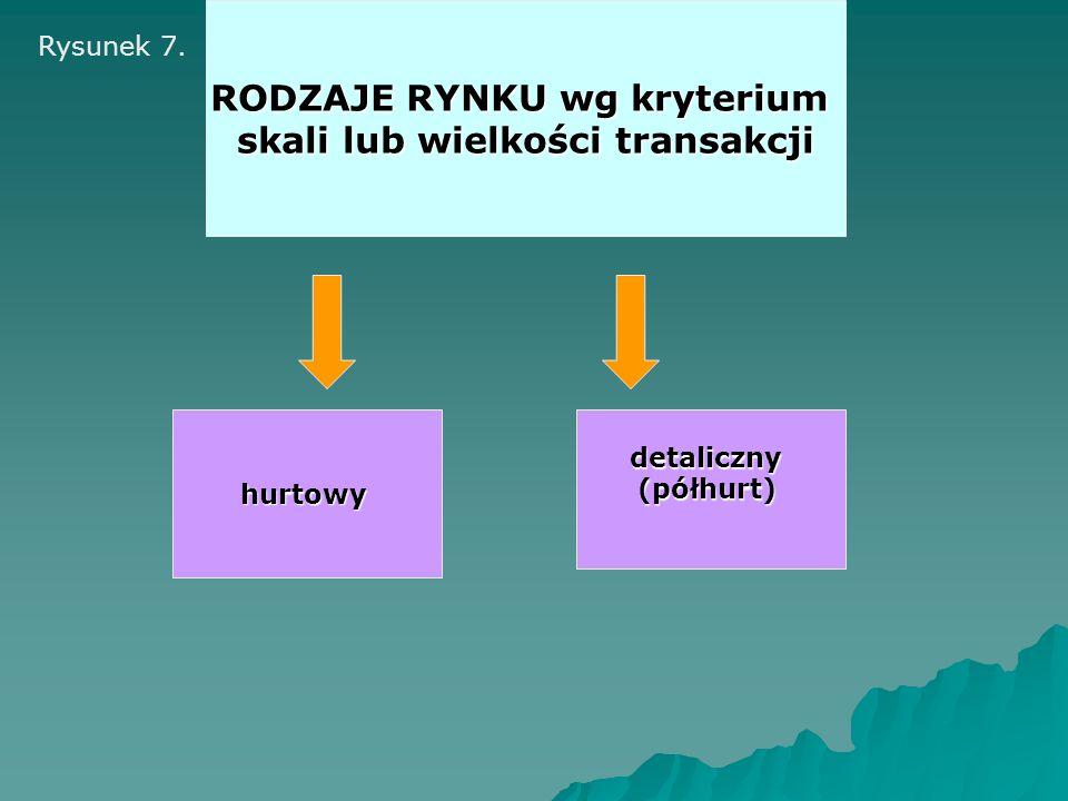 hurtowy RODZAJE RYNKU wg kryterium skali lub wielkości transakcji detaliczny(półhurt) Rysunek 7.