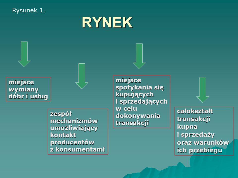 FUNKCJE RYNKU wyrówny- wanie popytu i podaży alokacja informowanie o ofercie pobudzanie innowacyjności weryfikacja decyzji motywacja pracy stymulowanie rozwoju gospodarczego Rysunek 8.
