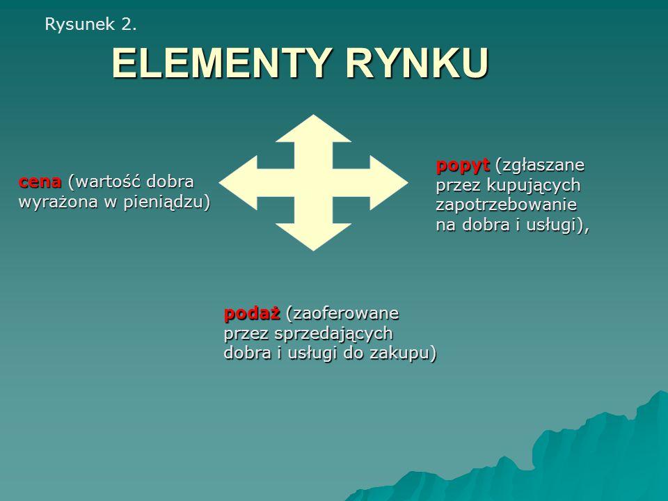 ELEMENTY RYNKU popyt (zgłaszane przez kupujących zapotrzebowanie na dobra i usługi), podaż (zaoferowane przez sprzedających dobra i usługi do zakupu)