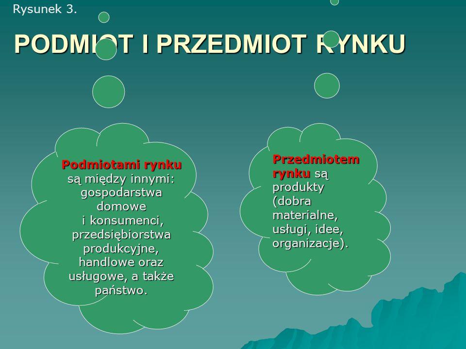 PODMIOT I PRZEDMIOT RYNKU Podmiotami rynku są między innymi: gospodarstwa domowe i konsumenci, przedsiębiorstwa produkcyjne, handlowe oraz usługowe, a