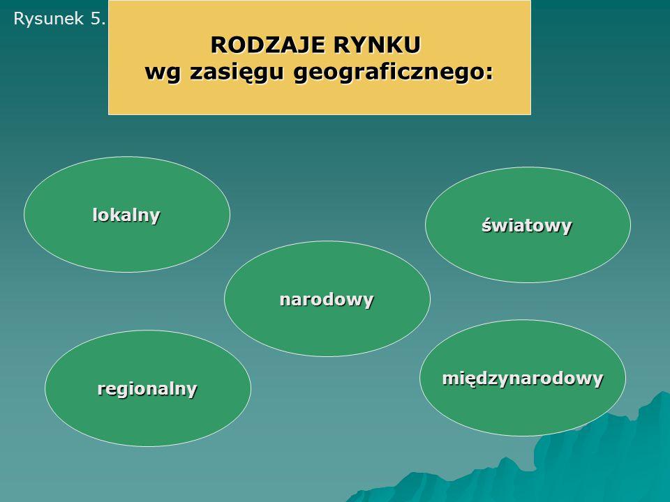 RODZAJE RYNKU wg zasięgu geograficznego: regionalny lokalny narodowy międzynarodowy światowy Rysunek 5.