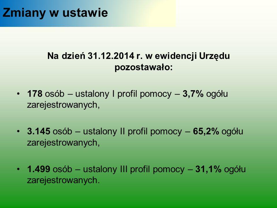 Zmiany w ustawie Na dzień 31.12.2014 r. w ewidencji Urzędu pozostawało: 178 osób – ustalony I profil pomocy – 3,7% ogółu zarejestrowanych, 3.145 osób