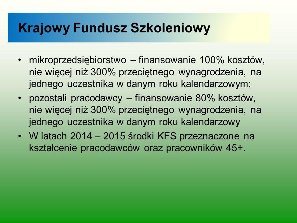 Krajowy Fundusz Szkoleniowy mikroprzedsiębiorstwo – finansowanie 100% kosztów, nie więcej niż 300% przeciętnego wynagrodzenia, na jednego uczestnika w
