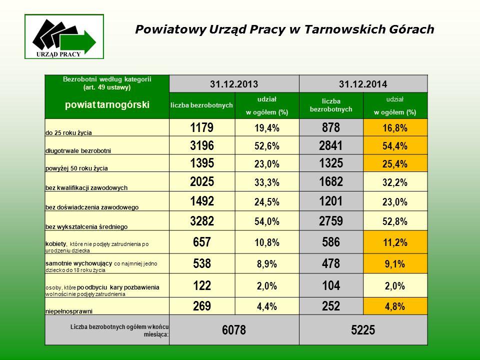 Bezrobotni według kategorii (art. 49 ustawy) powiat tarnogórski 31.12.201331.12.2014 liczba bezrobotnych udział liczba bezrobotnych udział w ogółem (%