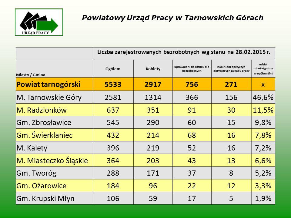 Liczba zarejestrowanych bezrobotnych wg stanu na 28.02.2015 r. Miasto / Gmina OgółemKobiety uprawnieni do zasiłku dla bezrobotnych zwolnieni z przyczy