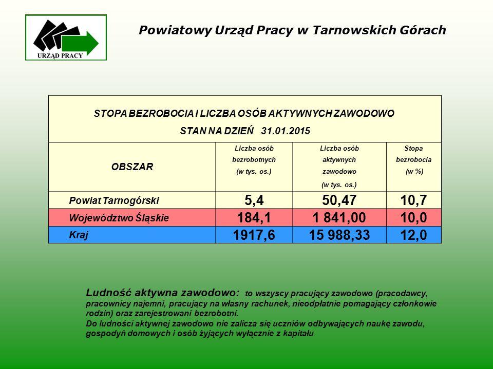W 2014 PUP dysponował na aktywizację osób bezrobotnych środkami z algorytmu, pozyskanymi z rezerwy MPiPS oraz z Europejskiego Funduszu Społecznego w łącznej wysokości 13.292,61 tyś zł Środki przyznane algorytmem 2.771,50 tyś zł Środki pozyskane z rezerwy MPiPS 6.866,1 tyś zł Środki pozyskane z EFS 14.934,7 tyś zł Powiatowy Urząd Pracy w Tarnowskich Górach