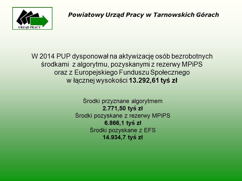 W 2014 PUP dysponował na aktywizację osób bezrobotnych środkami z algorytmu, pozyskanymi z rezerwy MPiPS oraz z Europejskiego Funduszu Społecznego w ł