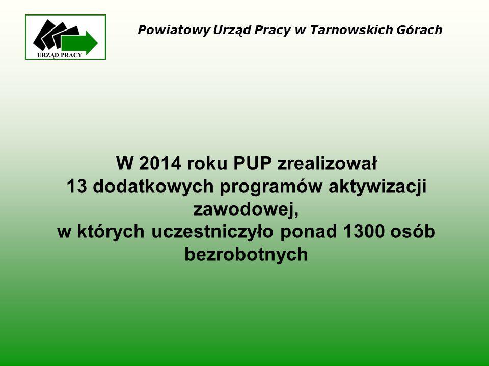 W 2014 roku PUP zrealizował 13 dodatkowych programów aktywizacji zawodowej, w których uczestniczyło ponad 1300 osób bezrobotnych Powiatowy Urząd Pracy