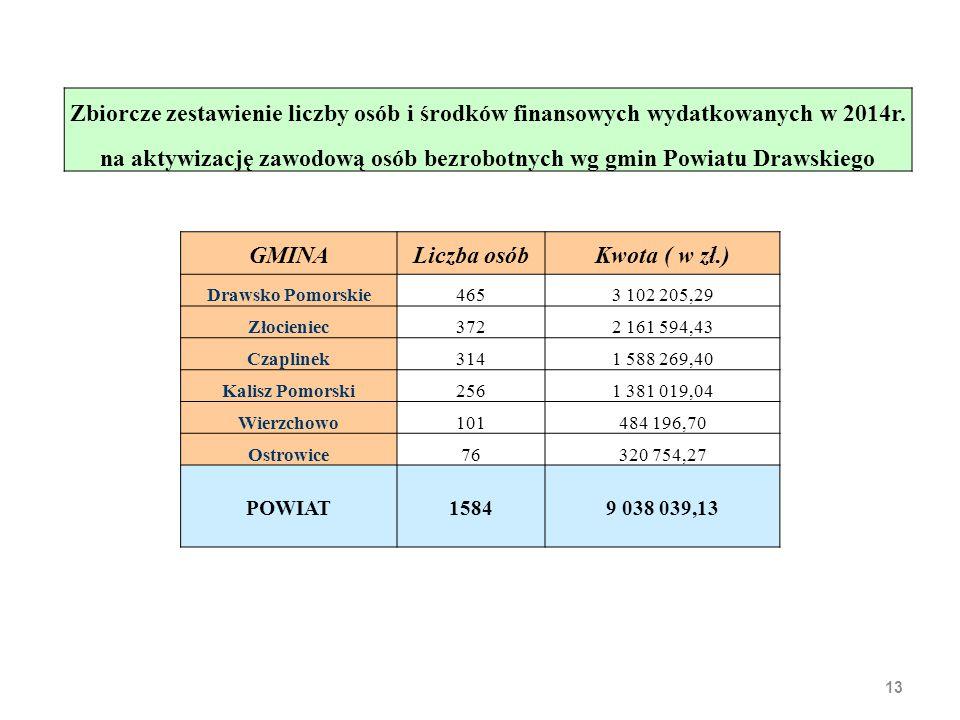 13 Zbiorcze zestawienie liczby osób i środków finansowych wydatkowanych w 2014r. na aktywizację zawodową osób bezrobotnych wg gmin Powiatu Drawskiego