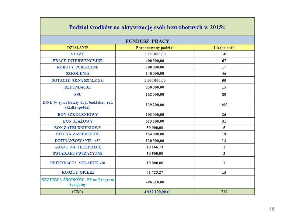 16 Podział środków na aktywizację osób bezrobotnych w 2015r. FUNDUSZ PRACY DZIAŁANIE Proponowany podziałLiczba osób STAŻE1 150 000,00140 PRACE INTERWE