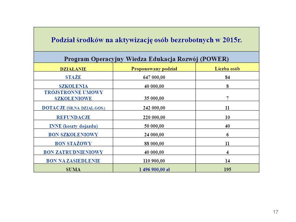 17 Podział środków na aktywizację osób bezrobotnych w 2015r.
