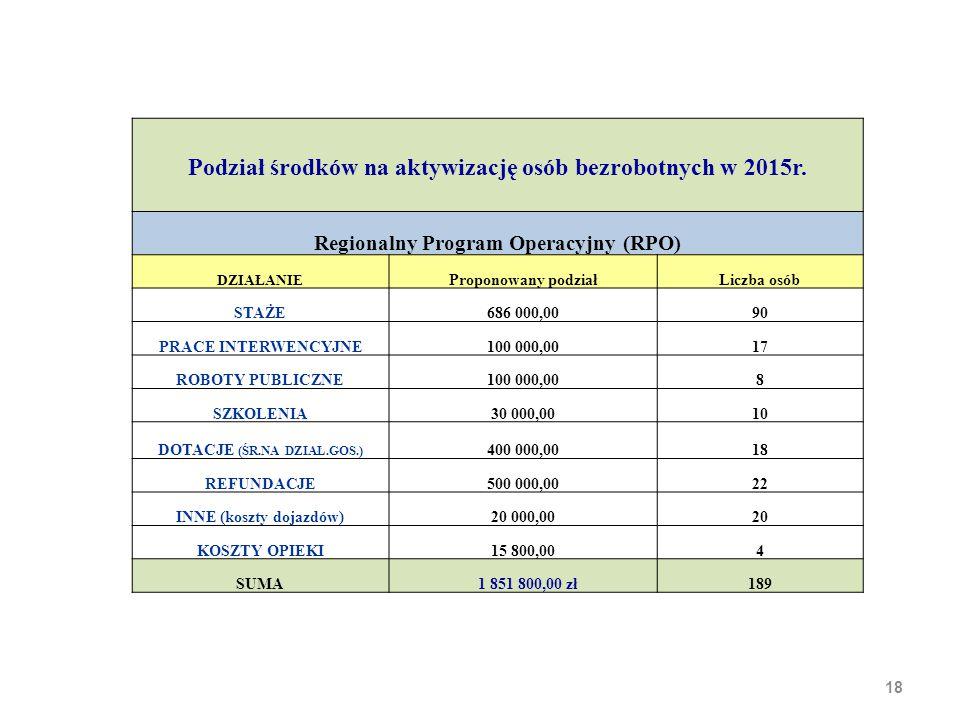 18 Podział środków na aktywizację osób bezrobotnych w 2015r. Regionalny Program Operacyjny (RPO) DZIAŁANIE Proponowany podziałLiczba osób STAŻE686 000